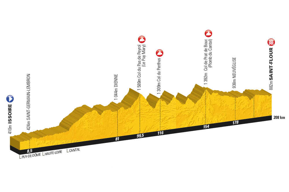 Le parcours de la deuxième Etape du Tour-Mondovélo Issoire-Saint-Flour le dimanche 17 juillet