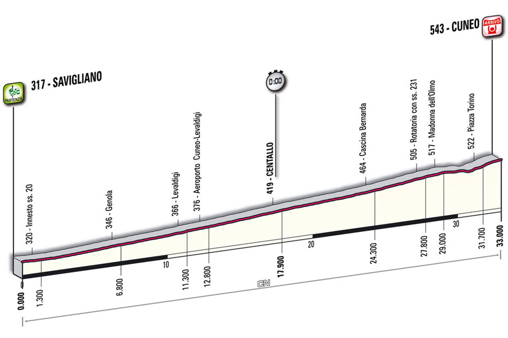 La 4ème étape du Giro