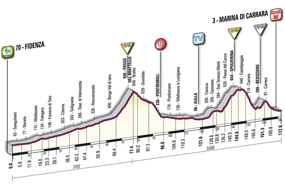 La 6ème étape du Giro