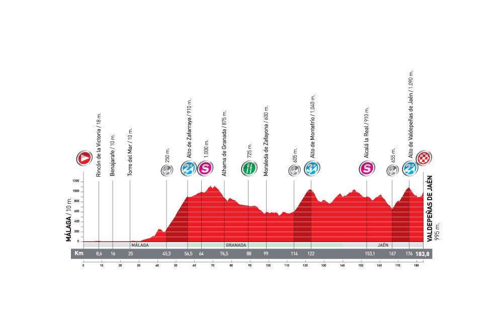 La 4ème étape de la Vuelta