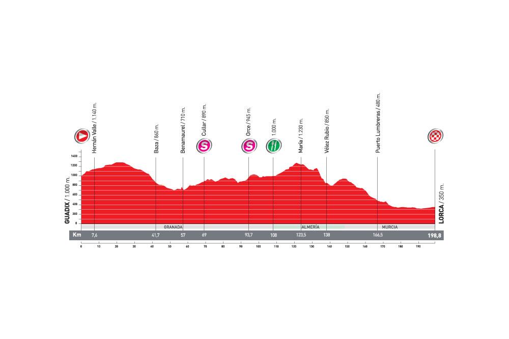 La 5ème étape de la Vuelta