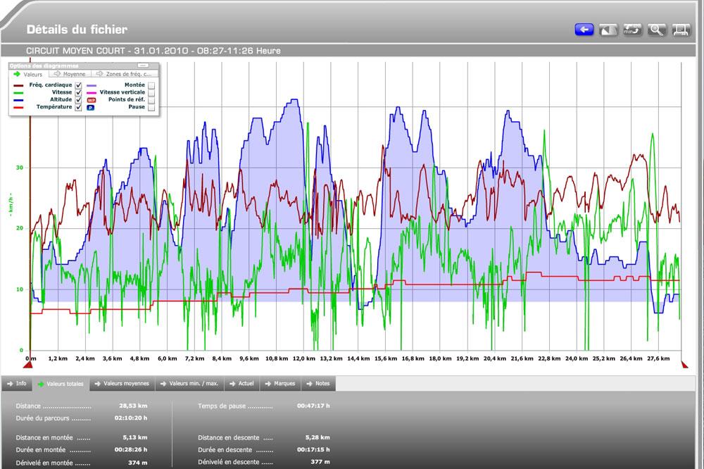 Analysez votre progression grâce au logiciel Sigma Data Center