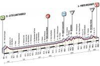 La 12ème étape du Giro