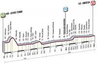 La 18ème étape du Giro
