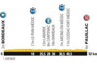 La 19ème étape du Tour de France