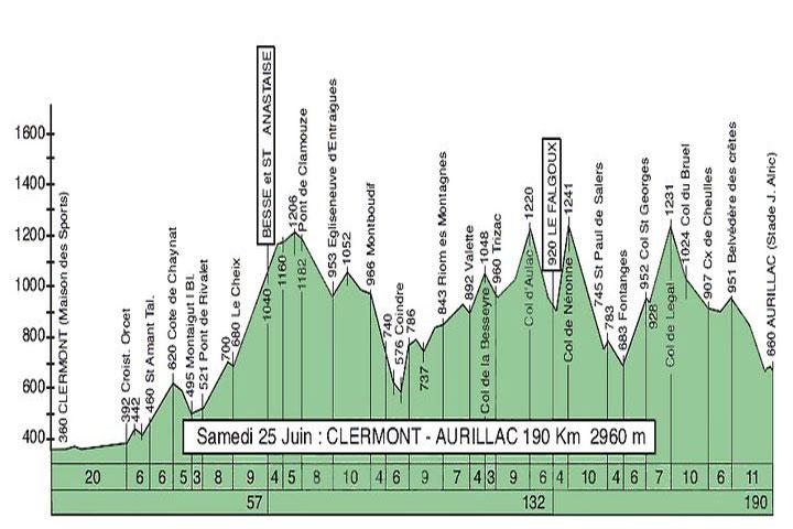 Le profil de la première étape de Clermont-Aurillac-Clermont