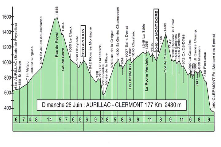 Le profil de la deuxième étape de Clermont-Aurillac-Clermont