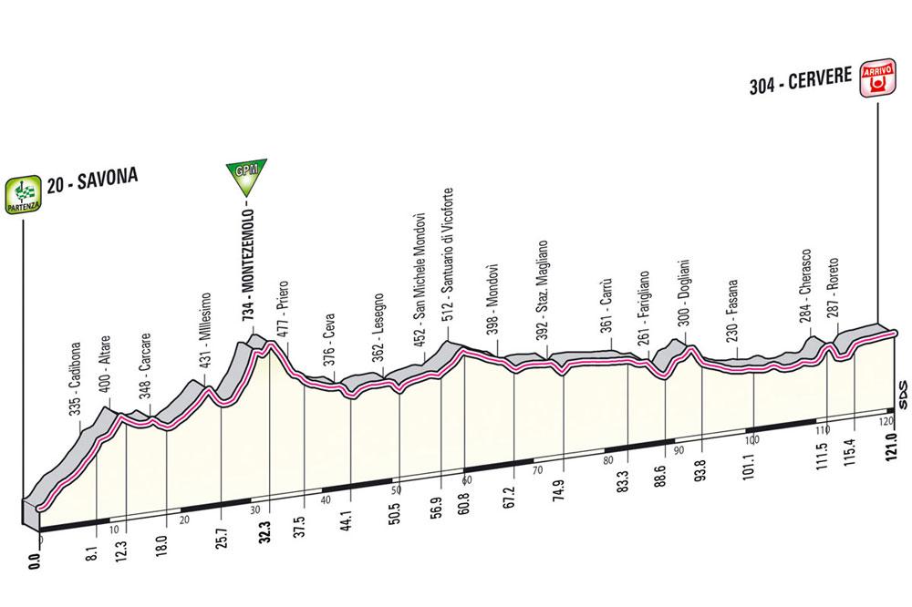 Giro 2012 : la 13ème étape