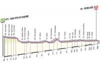 Giro 2012 : la 18ème étape
