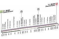 Giro 2012 : la 21ème étape