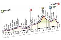 La 17ème étape du Giro