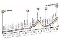 La 19ème étape du Giro