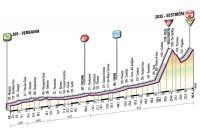La 20ème étape du Giro
