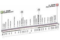 La 21ème étape du Giro