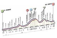 La 5ème étape du Giro