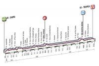 La 8ème étape du Giro