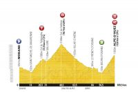 Le profil de la 19ème étape du Tour de France