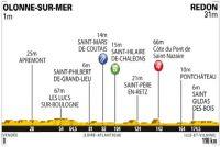 Le profil de la 3ème étape du Tour de France