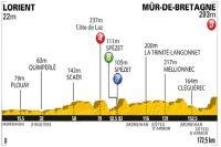 Le profil de la 4ème étape du Tour de France