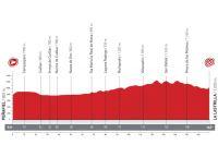 Vuelta 2012 : l'étape 19