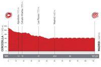 Vuelta 2012 : l'étape 21