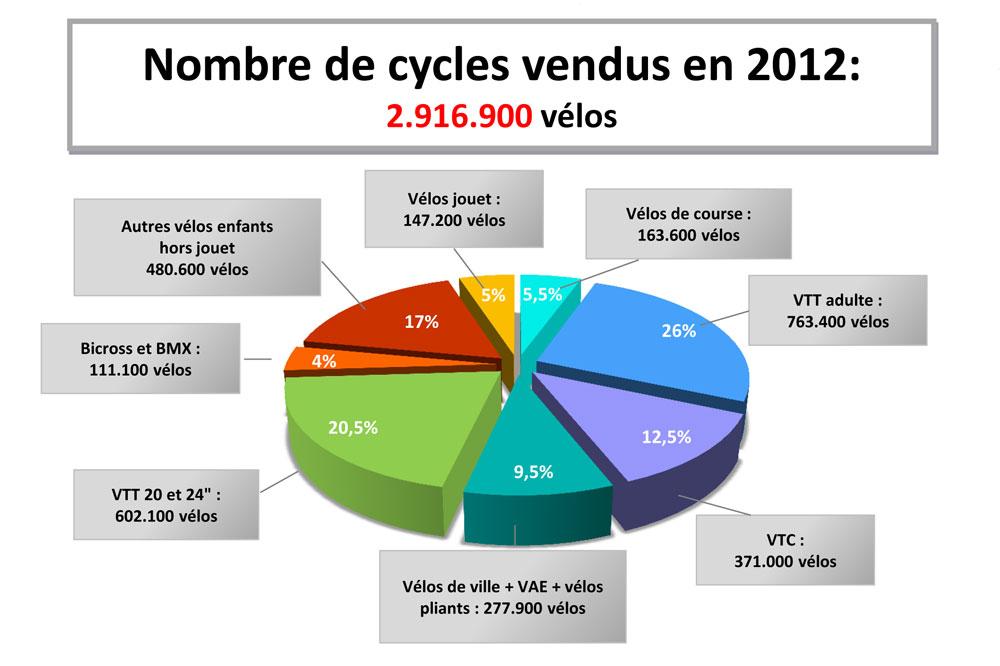 Le nombre de vélos vendus en 2012