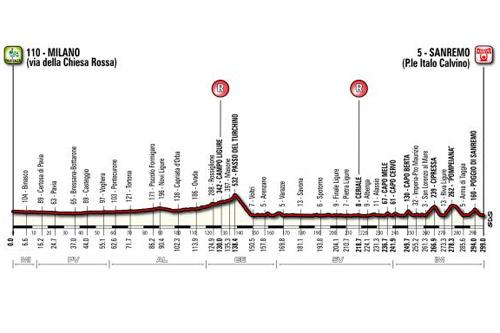 Le profil de l'édition 2014 de Milan-San Remo