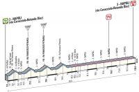 Le profil de la 1ère étape du Giro 2013