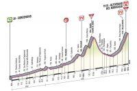 Le profil de la 10ème étape du Giro 2013