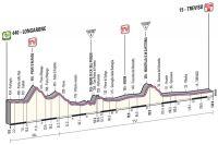 Le profil de la 12ème étape du Giro 2013