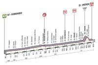 Le profil de la 17ème étape du Giro 2013