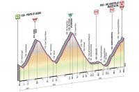 Le profil de la 19ème étape du Giro 2013