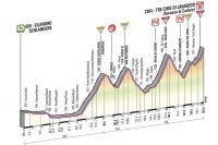 Le profil de la 20ème étape du Giro 2013