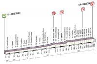 Le profil de la 21ème étape du Giro 2013
