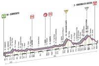 Le profil de la 3ème étape du Giro 2013