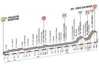 Le profil de la 4ème étape du Giro 2013