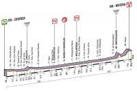 Le profil de la 5ème étape du Giro 2013