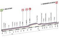 Le profil de la 6ème étape du Giro 2013