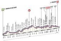 Le profil de la 7ème étape du Giro 2013