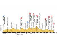 Le profil de la 14ème étape du Tour de France 2013