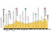 Le profil de la 16ème étape du Tour de France 2013
