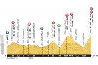 Le profil de la 18ème étape du Tour de France 2013