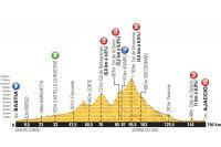 Le profil de la 2ème étape du Tour de France 2013