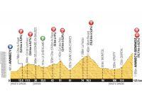 Le profil de la 20ème étape du Tour de France 2013