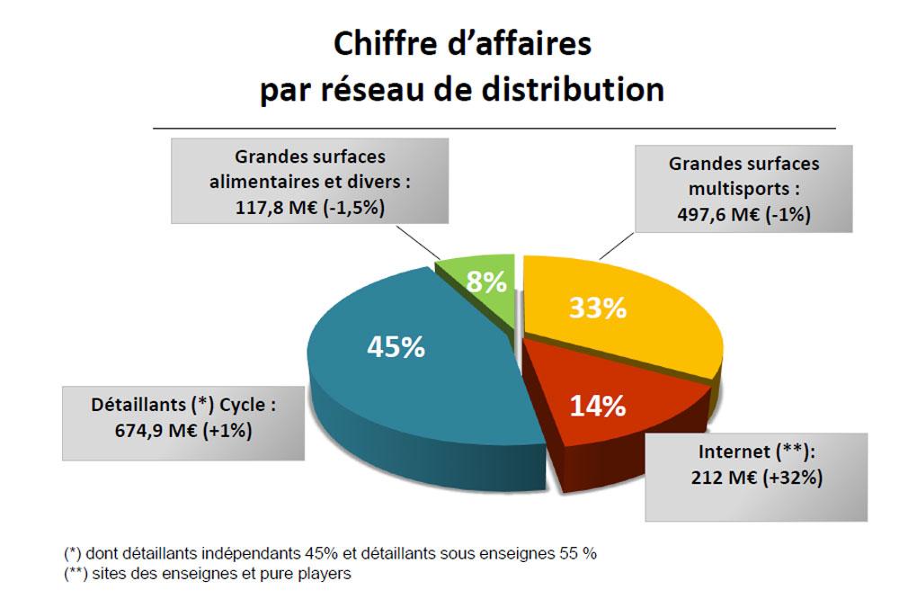 Le chiffre d'affaires du marché 2013 par réseau de distribution