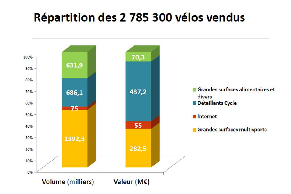Répartition des vélos vendus en 2013