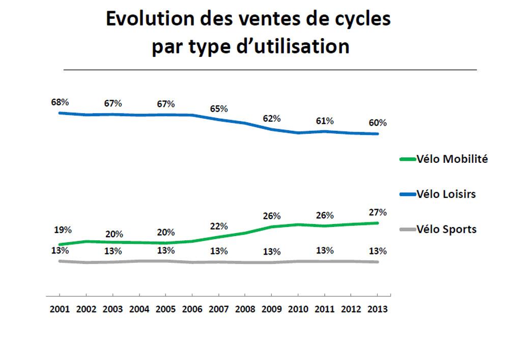 Les ventes de cycles par type d'utilisation en 2013