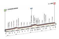 La 10ème étape du Giro 2015