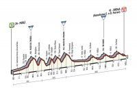 La 11ème étape du Giro 2015