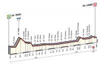 La 17ème étape du Giro 2015
